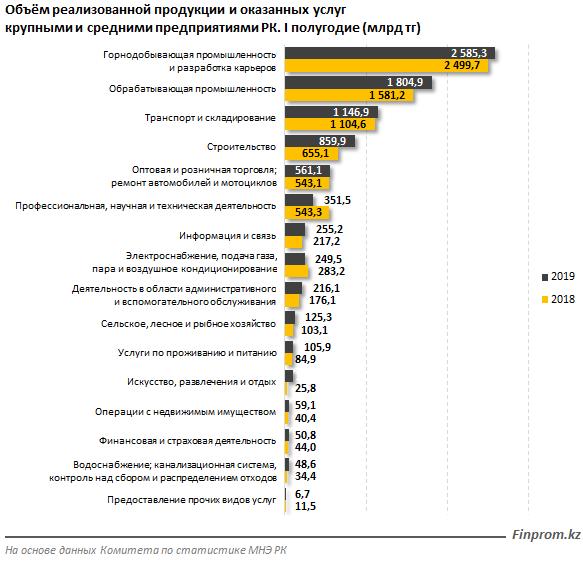 Объём реализованной продукции и оказанных услуг крупными и средними предприятиями