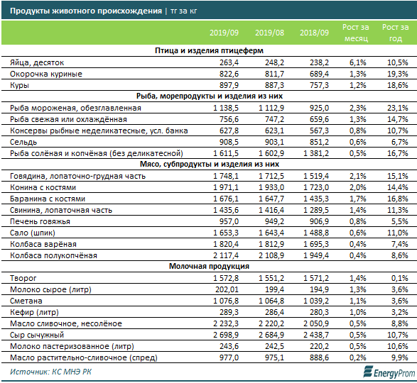 Цены на продукты питания в РК