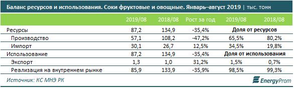 Все больше соков в стране - импортные, местное производство падает