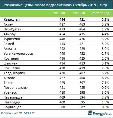 Подсолнечное масло стоит больше всего на западе и в столице