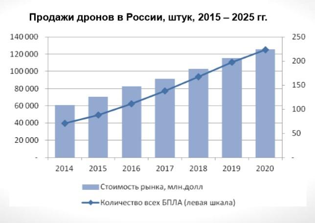 Продажи дронов в России